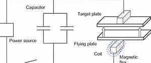 Schematic Diagram Of Electromagnetic Pulse Welding