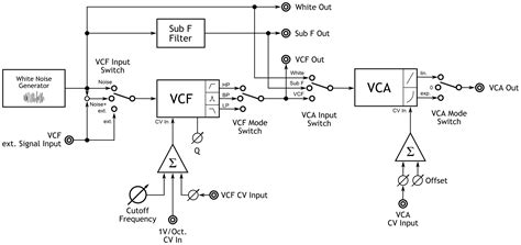 noise vca noise generator with vcf and vca cg products