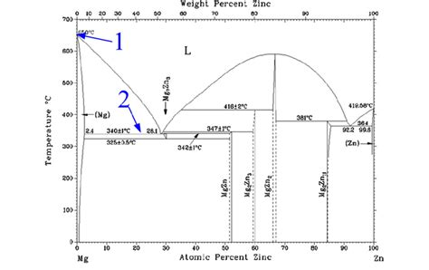 Mg Zn Phase Diagram by Mg Zn Binary Phase Diagram 29 Scientific Diagram