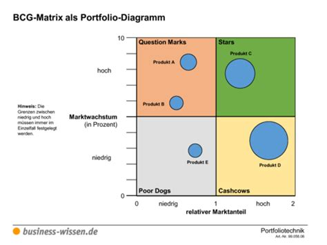 bcg matrix marktanteil und marktwachstum vorlage