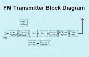 Electrical And Electronics Engineering  Fm Transmitter Block Diagram