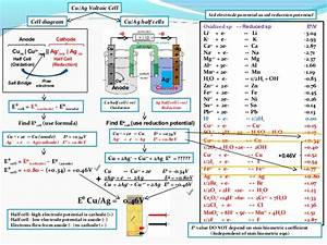 Ib Chemistry On Voltaic Cell  Standard Electrode Potential And Standa U2026