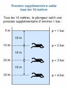 Pression Atmosphérique Terre Bar by Calculer La Pression Subie Par Un Plongeur Plong 233 E Sous