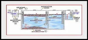 How A Grease Trap Works
