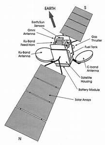 Geostationary Satellite Diagram