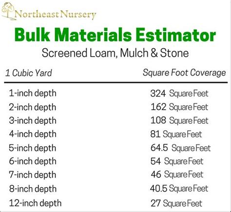 How To Calculate Yards Of Gravel Needed by Estimate How Much Soil Gravel Or Mulch To Order