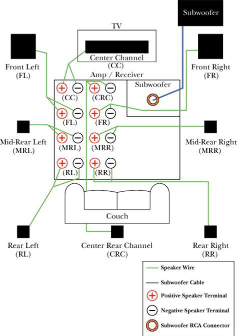 surround sound speaker wiring diagram family room ideas pinterest surround sound speakers