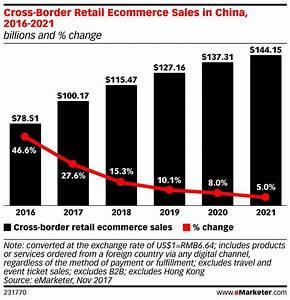 eMarketer: cross-border ecommerce spending expected to ...