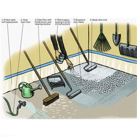 epoxy flooring tools types of painted concrete floors and how to choose yours