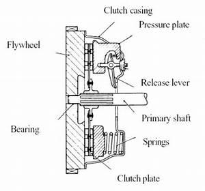 Bcms Coil Spring Clutch