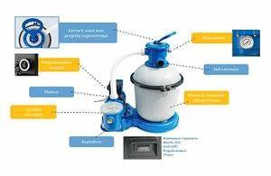 Pompe Piscine Intex 6m3 : comment bien installer une piscine ~ Mglfilm.com Idées de Décoration