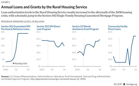 section 502 direct loans time to shut the usda s rural housing service the