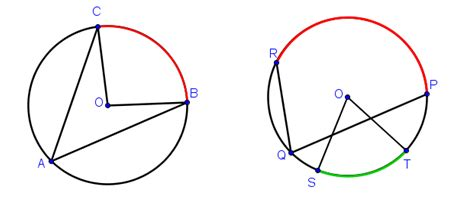 The Inscribed Angle Theorem And Its Applications