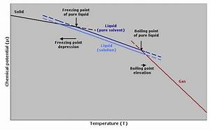 File:Freezing point depression and boiling point elevation ...