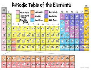 Periodic Table Families for Kids