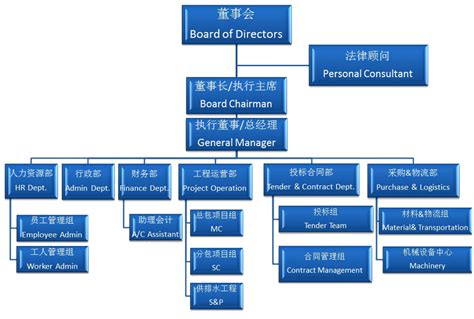 Construction Organizational Structure Construction Project Organizational Structure Www