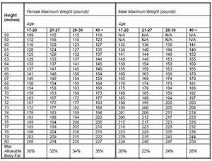 Military Weight Chart Marines Usmc Height And Weight Standards Blog Dandk