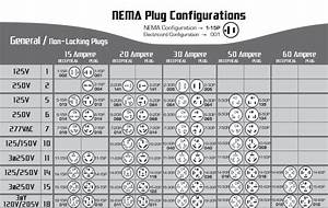 7 Best Images Of Nema Twist Plug Chart