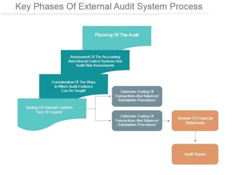 key phases  external audit system process  design