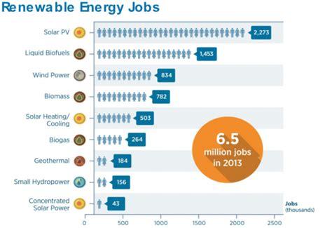 rethinking power generation create  renewable energy