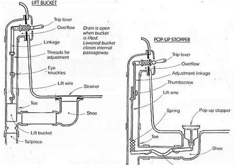bathtub overflow drain diagram 171 bathroom design