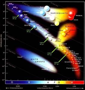 Diagrama De Hertzsprung