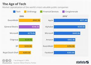 Chart: The Age of Tech | Statista