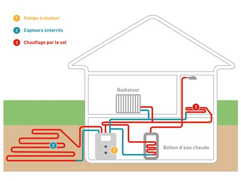 un cour de cuisine pompe à chaleur sol eau pompe à chaleur géothermique