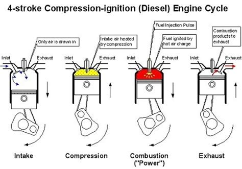 Diagram Of A 4 Stroke Cycle Engine Compression by 4 Stroke Diesel Engine Diagram Automotive Parts Diagram