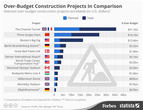 civil engineering top   impressive projects