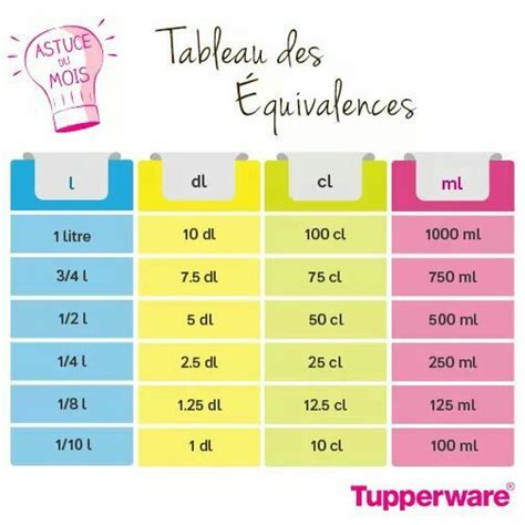 conversion cuisine mesure 25 best ideas about tableau de conversion on