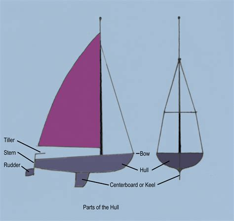 Sailboat Basics by En Begin Mode Basic Sailing Liveskipper Wiki