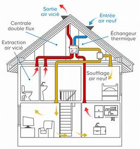 Ventilation Mécanique Répartie : choisir un syst me de ventilation castorama ~ Melissatoandfro.com Idées de Décoration