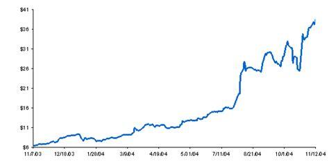 chart sets   stock price history  inv  november    november