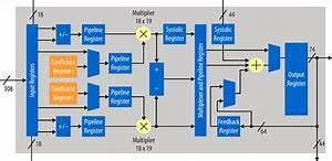 Intel U0026 39 S Arm  Fpga Stratix 10 Soc Is First 14nm Fpga