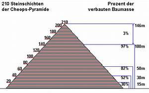 Höhe Von Pyramide Berechnen : die cheops pyramide informationen und zahlenmaterial zur grossen pyramide und den nebenpyramiden ~ Themetempest.com Abrechnung