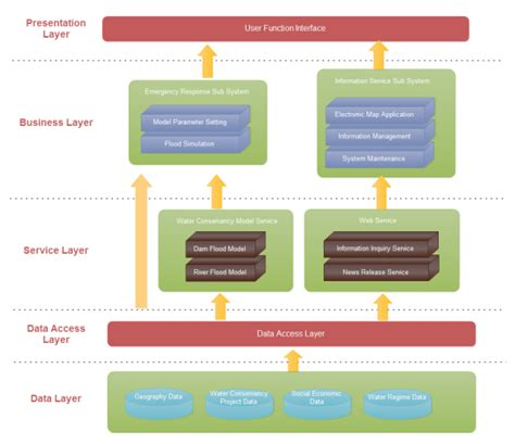 Software Architecture Examples And Templates