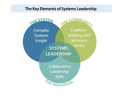 systems leadership     change