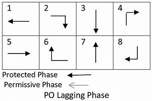 Traffic Signal Phase Diagram