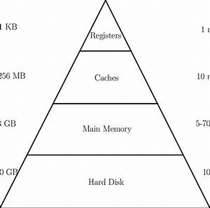 1  Memory Hierarchy In Modern Computer Architecture