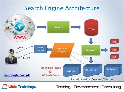 search engine basics of search engines and algorithms