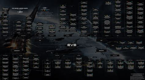 Eve Online Isk Per Hour Estimates