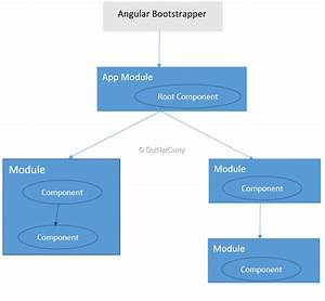 Angular Application  U2013 Architecture Overview