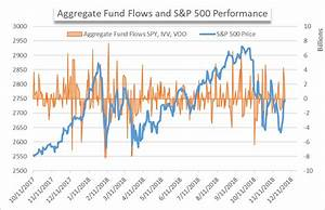 Us Equities Rebound But Defensive Low Risk Funds See