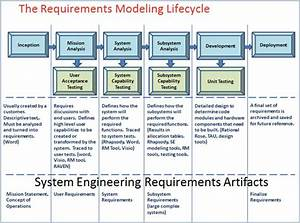 Visure Solutions  Using Modeling During Requirements