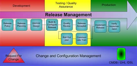 po software release management