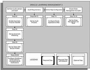 Oracle Learning Management Implementation Guide
