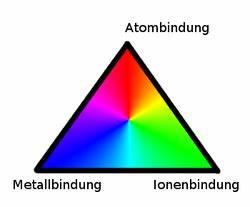 Schmelzpunkt Berechnen : das bindungsdreieck ~ Themetempest.com Abrechnung