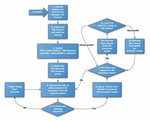 Business Process Management Workflow