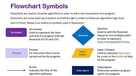 introduction  flowchart symbols youtube